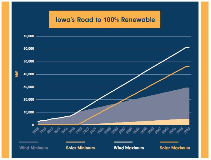 Iowa's Road to 100% Renewable Released!